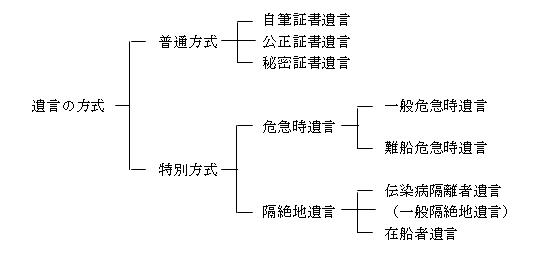 遺言の方式の概略図